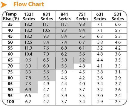 Noritz Flow Rate Chart Water Heater
