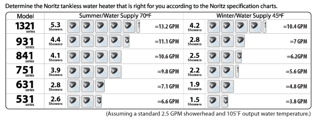 Noritz Tankless Hot Water Heater Sizing Guide